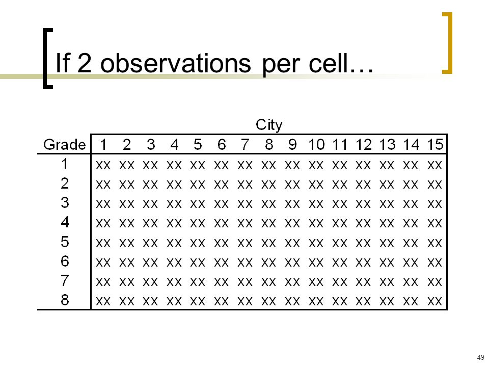If 2 observations per cell…
