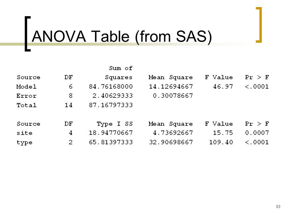 ANOVA Table (from SAS)