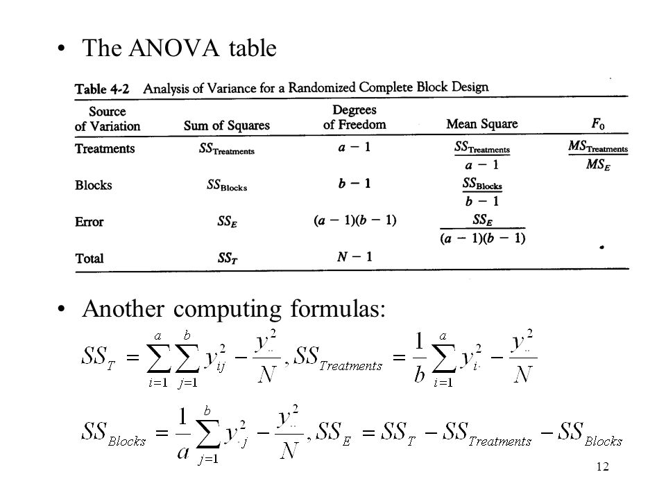 The ANOVA table Another computing formulas: