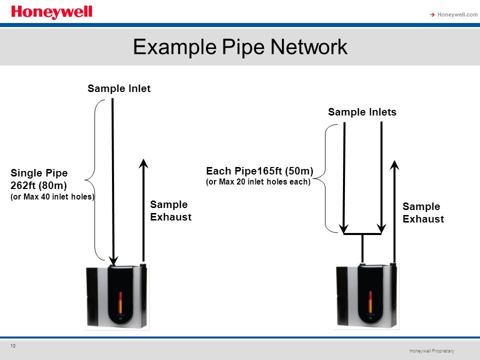 Example Pipe Network Sample Inlet Sample Inlets Each Pipe165ft (50m)
