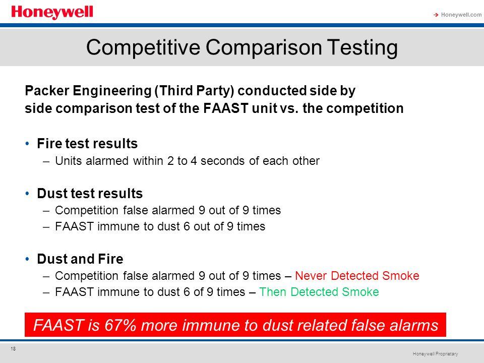 Competitive Comparison Testing