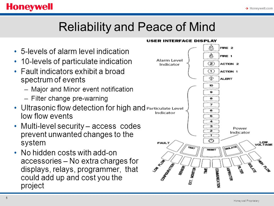 Reliability and Peace of Mind