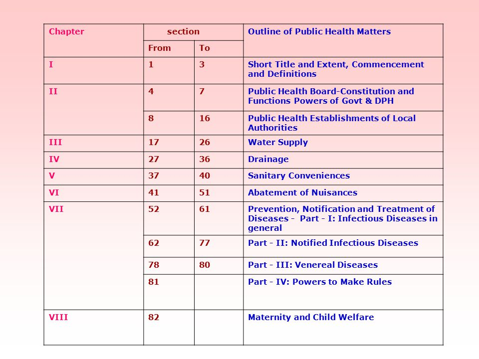 Chapter section. Outline of Public Health Matters. From. To. I. 1. 3. Short Title and Extent, Commencement and Definitions.