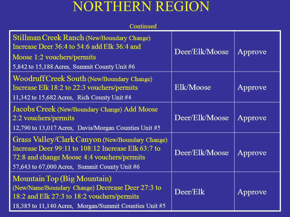 NORTHERN REGION Continued
