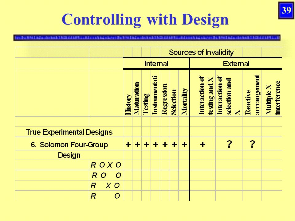 Controlling with Design