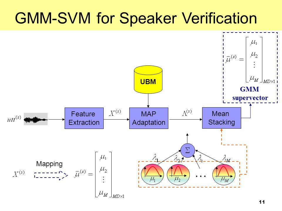 GMM-SVM for Speaker Verification
