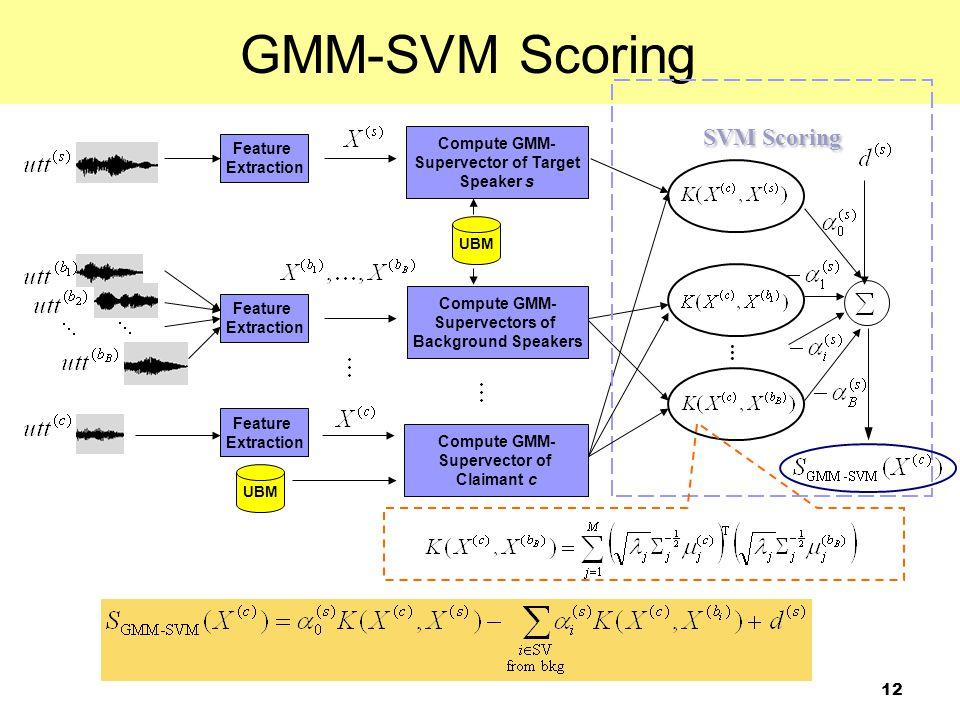 GMM-SVM Scoring SVM Scoring … Compute GMM- Feature