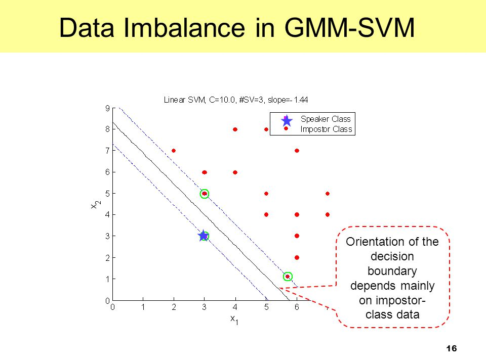 Data Imbalance in GMM-SVM