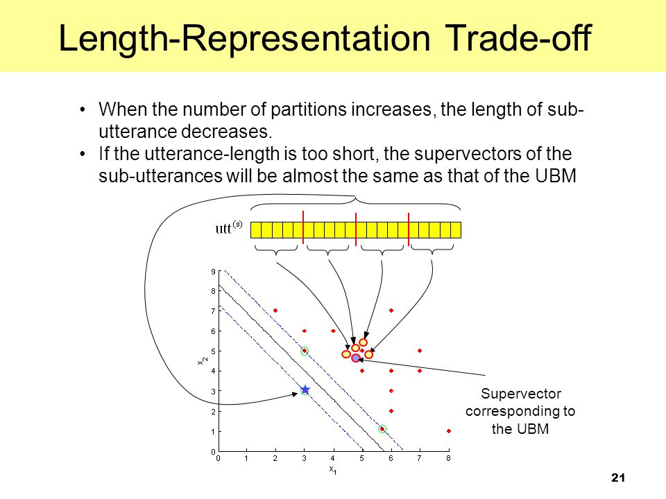Length-Representation Trade-off