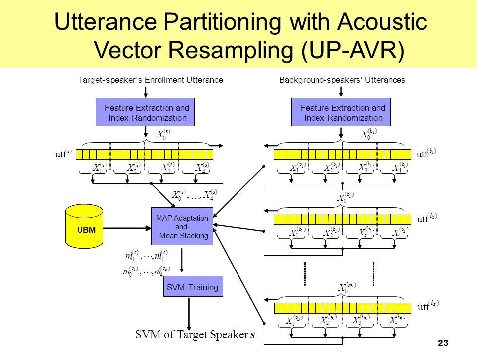 Utterance Partitioning with Acoustic Vector Resampling (UP-AVR)