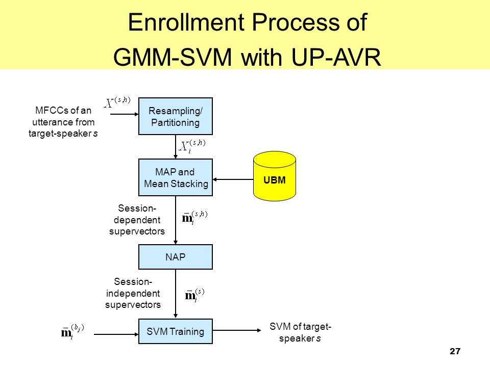 Enrollment Process of GMM-SVM with UP-AVR Resampling/