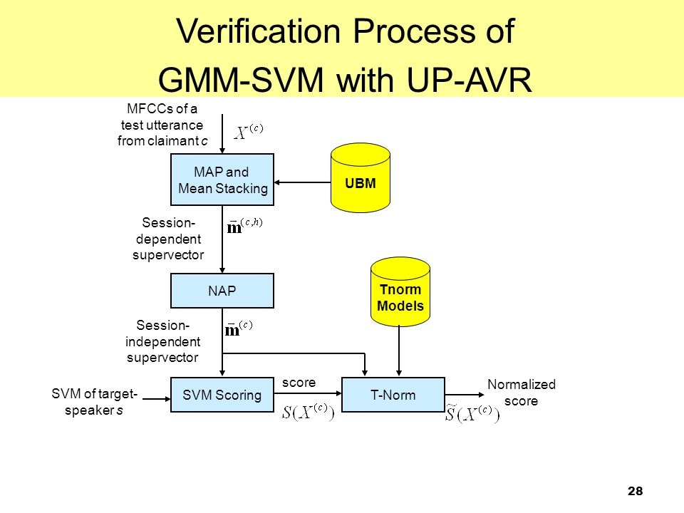 Verification Process of GMM-SVM with UP-AVR