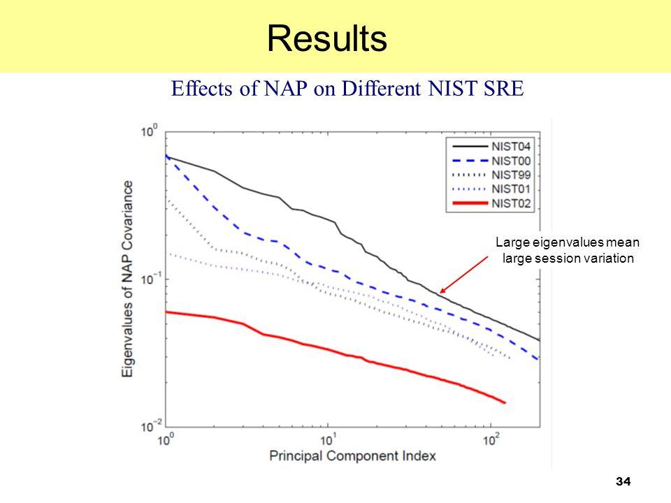 Results Effects of NAP on Different NIST SRE