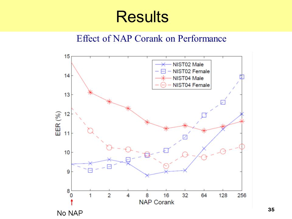Effect of NAP Corank on Performance