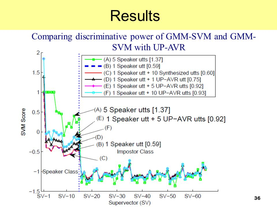Comparing discriminative power of GMM-SVM and GMM-SVM with UP-AVR