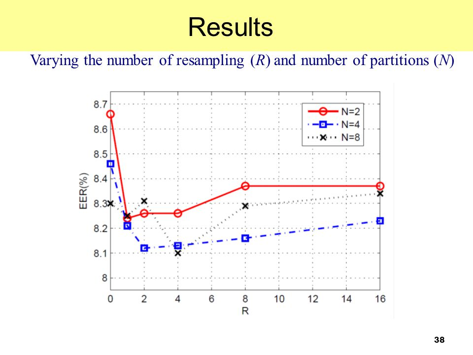 Varying the number of resampling (R) and number of partitions (N)