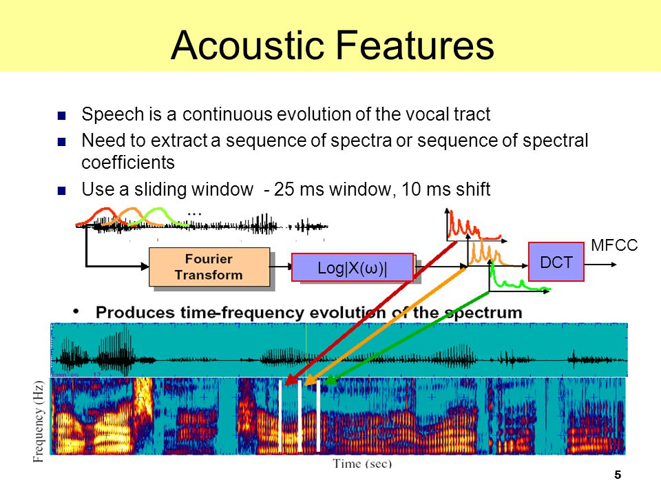 Acoustic Features Speech is a continuous evolution of the vocal tract