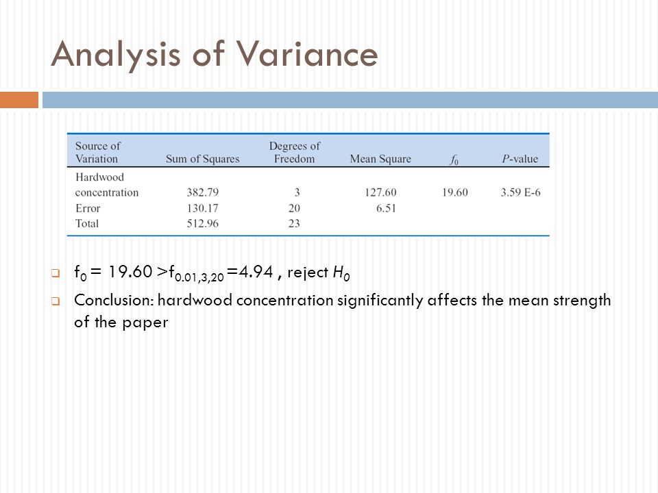 Analysis of Variance f0 = 19.60 >f0.01,3,20 =4.94 , reject H0