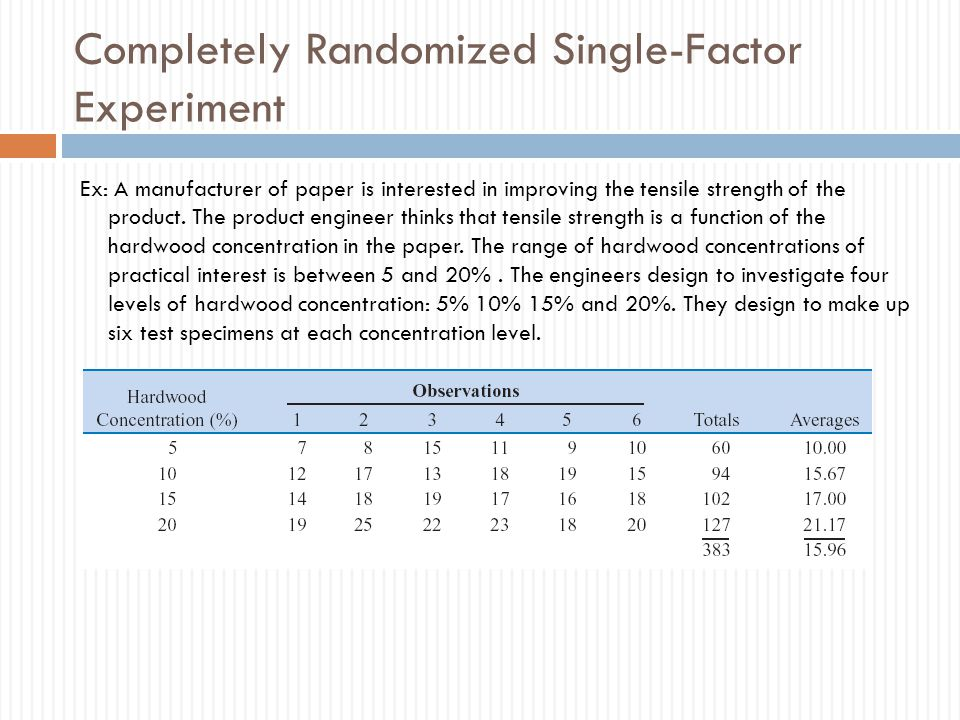 Completely Randomized Single-Factor Experiment