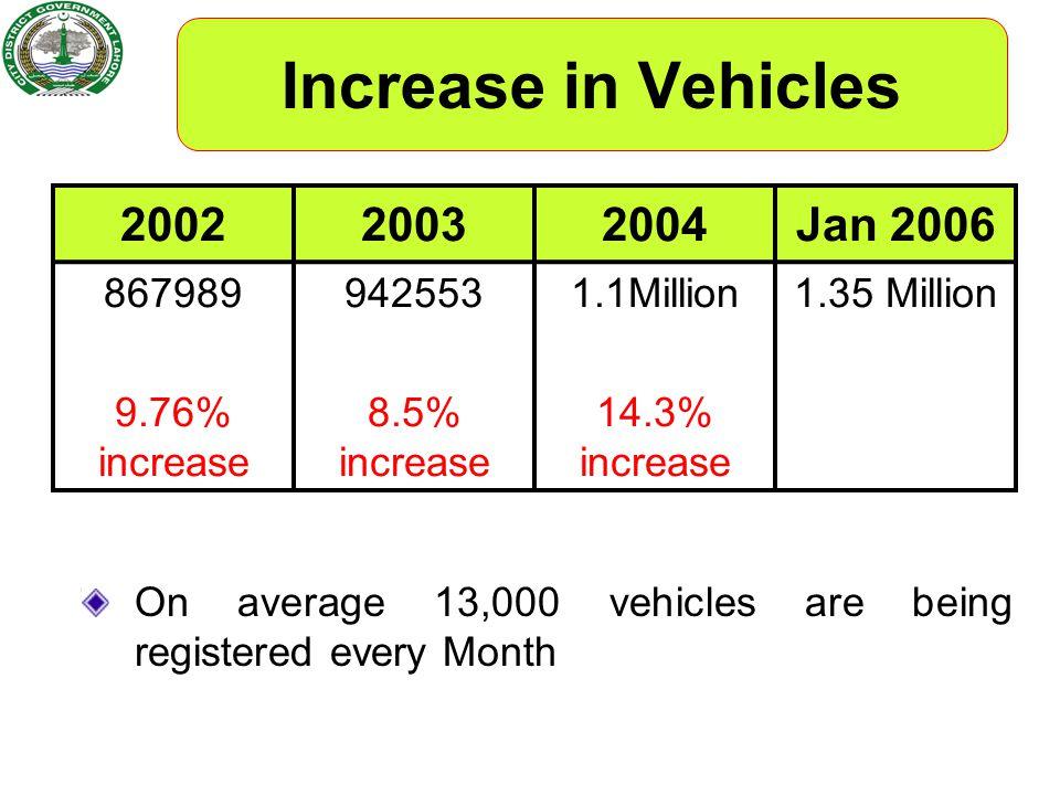 Increase in Vehicles 2002 2003 2004 Jan 2006 867989 9.76% increase