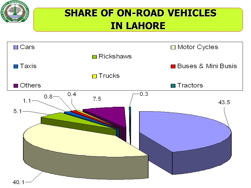 SHARE OF ON-ROAD VEHICLES IN LAHORE