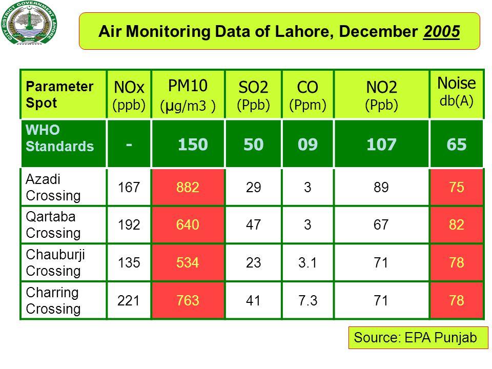 Air Monitoring Data of Lahore, December 2005