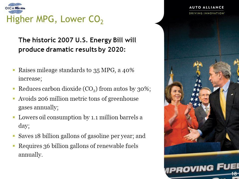 Higher MPG, Lower CO2 The historic 2007 U.S. Energy Bill will produce dramatic results by 2020: Raises mileage standards to 35 MPG, a 40% increase;