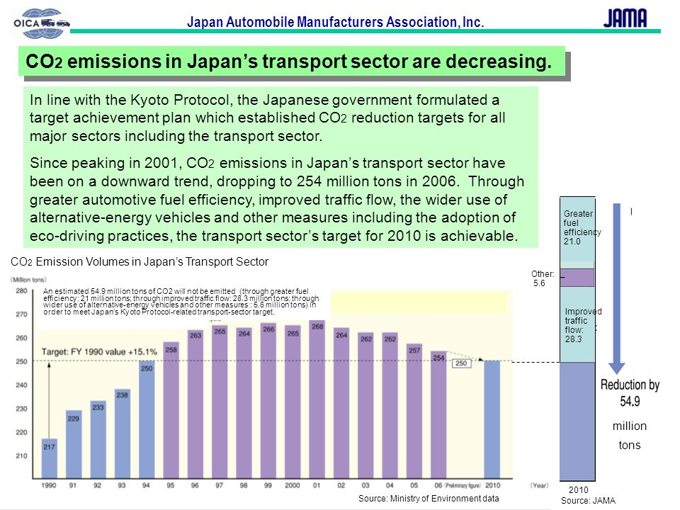 CO2 emissions in Japan's transport sector are decreasing.