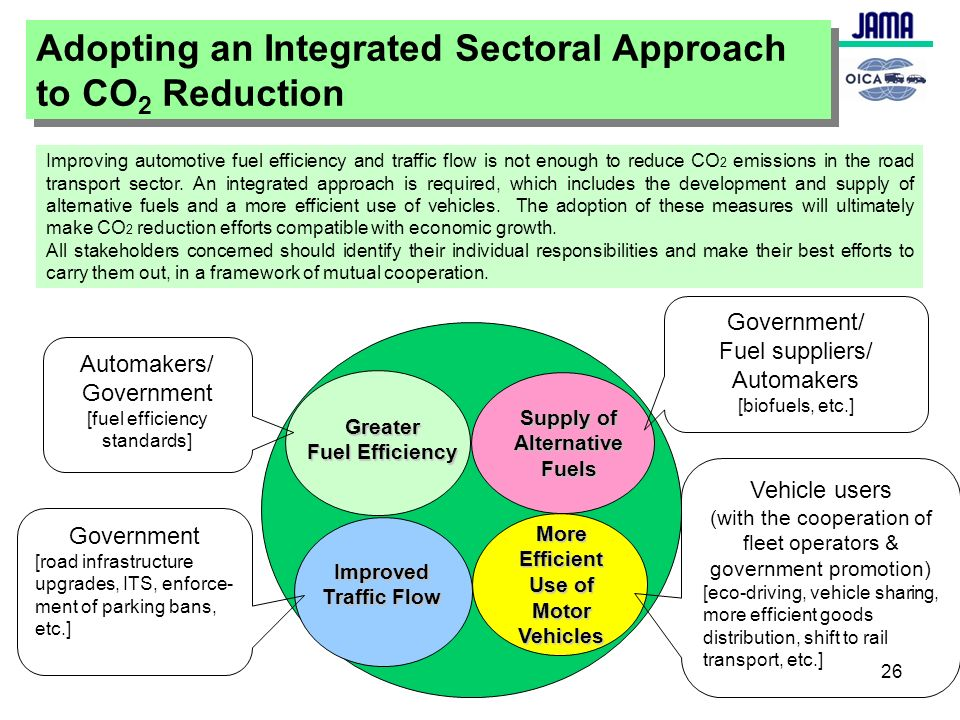 Supply of Alternative Fuels