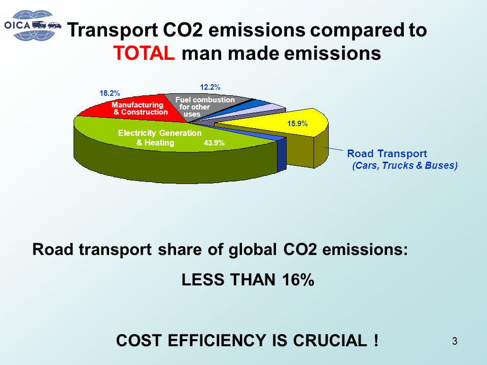 Transport CO2 emissions compared to TOTAL man made emissions