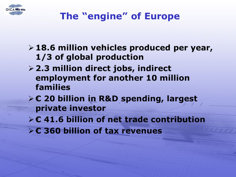 The engine of Europe 18.6 million vehicles produced per year, 1/3 of global production.