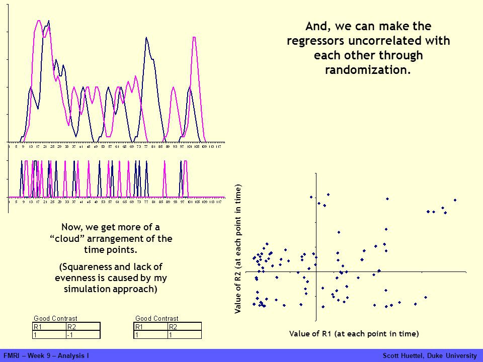 And, we can make the regressors uncorrelated with each other through randomization.