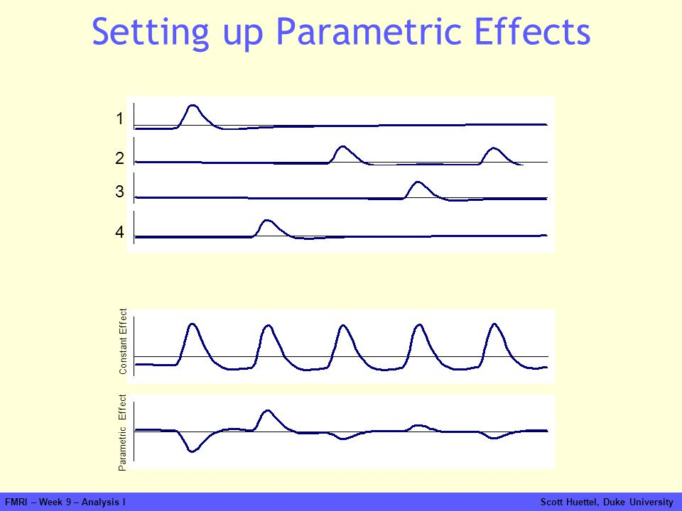 Setting up Parametric Effects