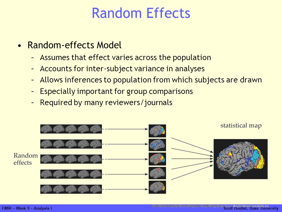 Random Effects Random-effects Model