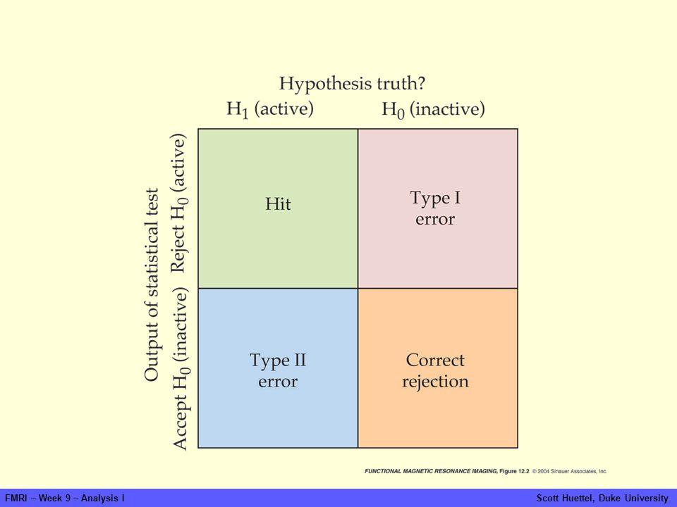 fmri-fig-12-02-0.jpg FMRI – Week 9 – Analysis I Scott Huettel, Duke University.