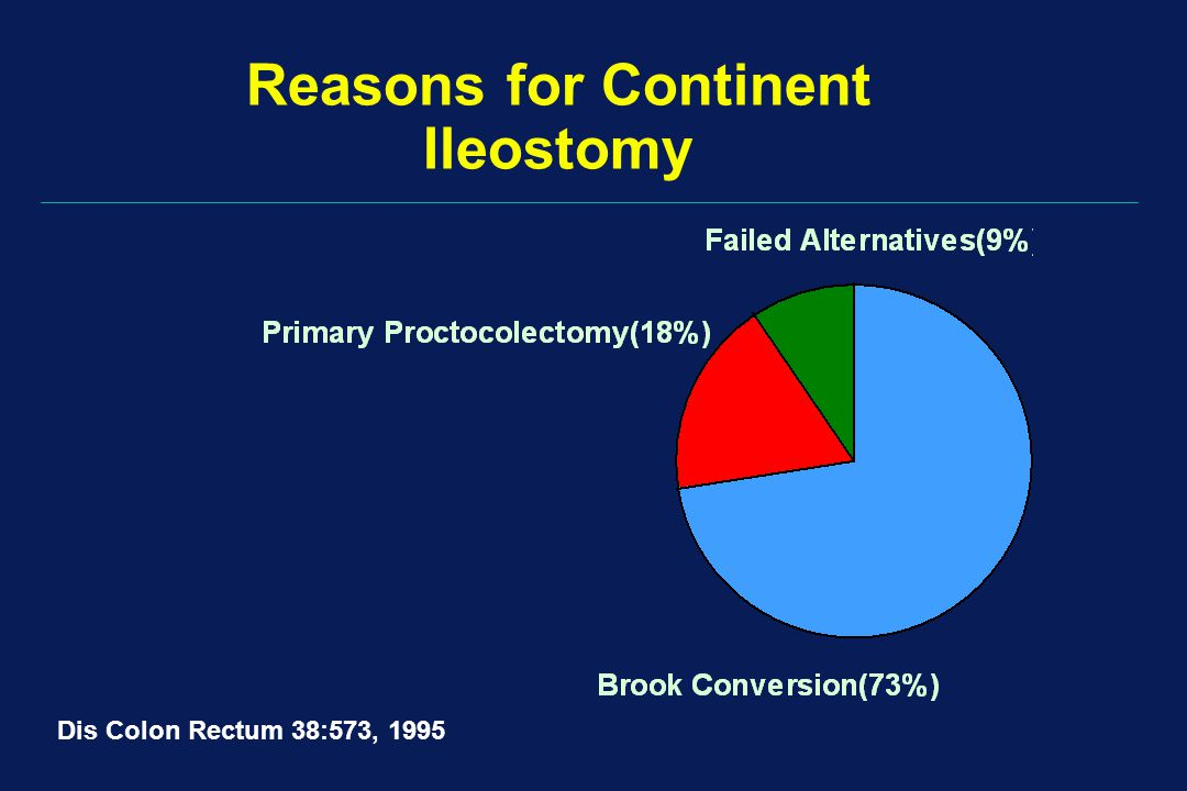 Reasons for Continent Ileostomy