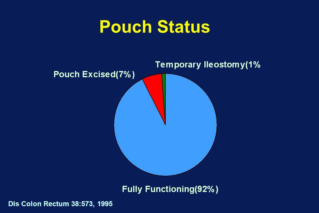 Pouch Status Dis Colon Rectum 38:573, 1995
