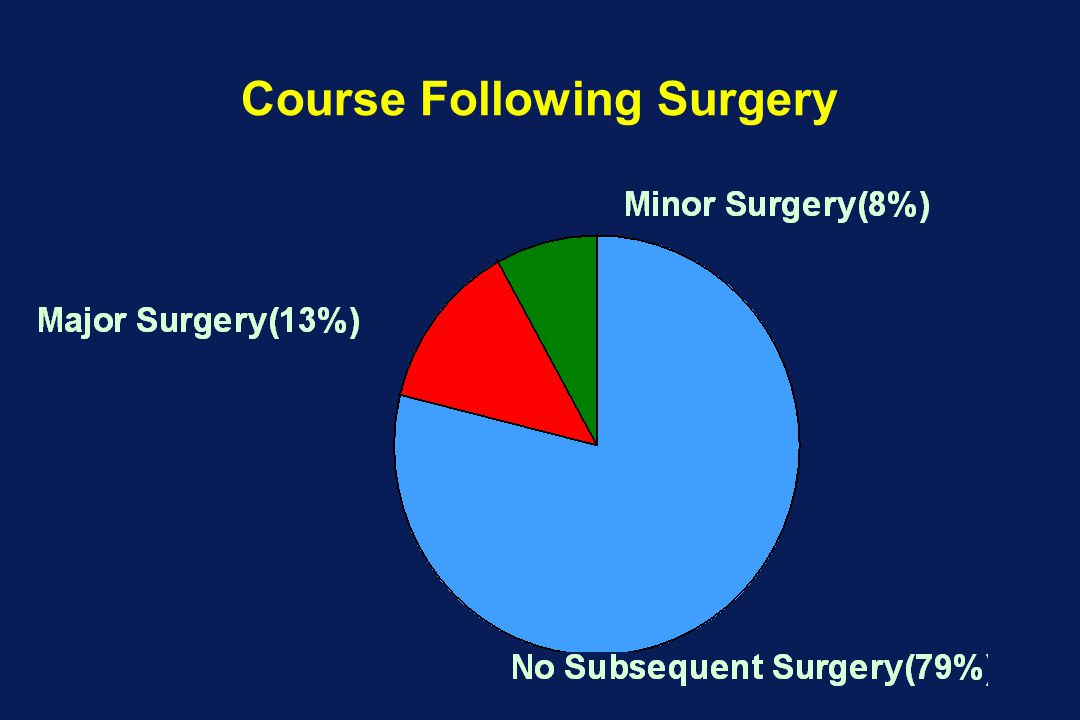 Course Following Surgery