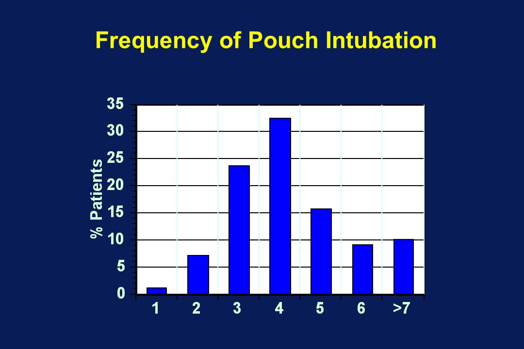 Frequency of Pouch Intubation