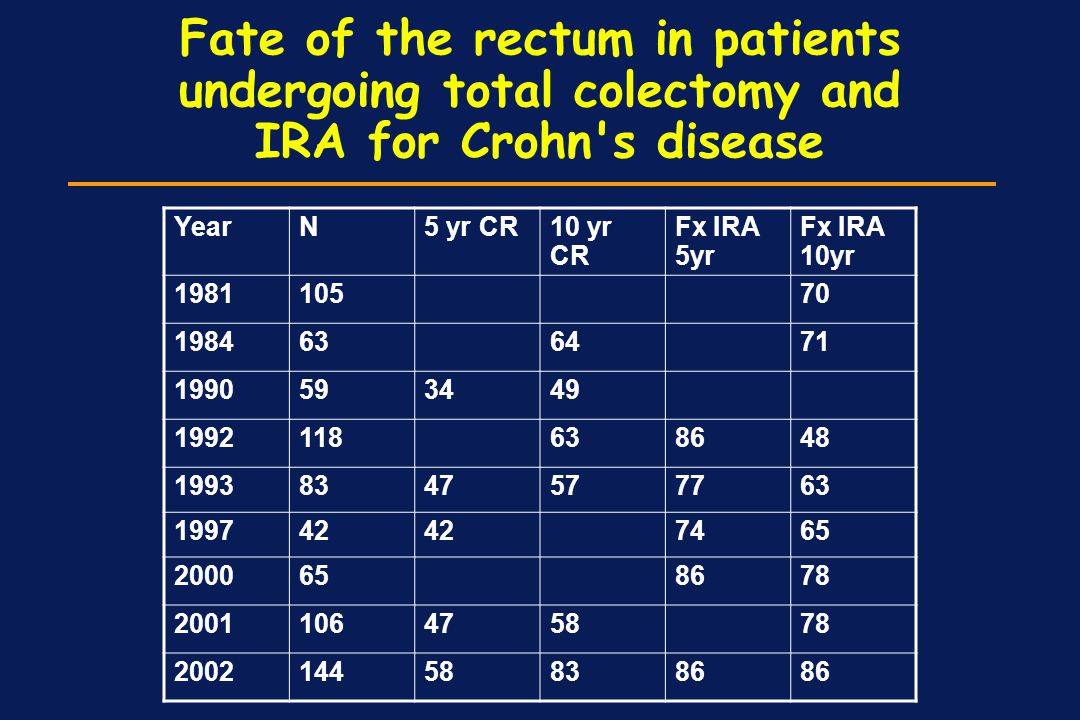 Fate of the rectum in patients undergoing total colectomy and IRA for Crohn s disease