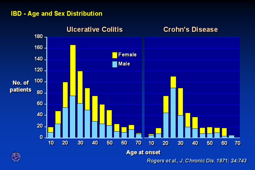 AGE AND SEX DISTRIBUTION OF IBD