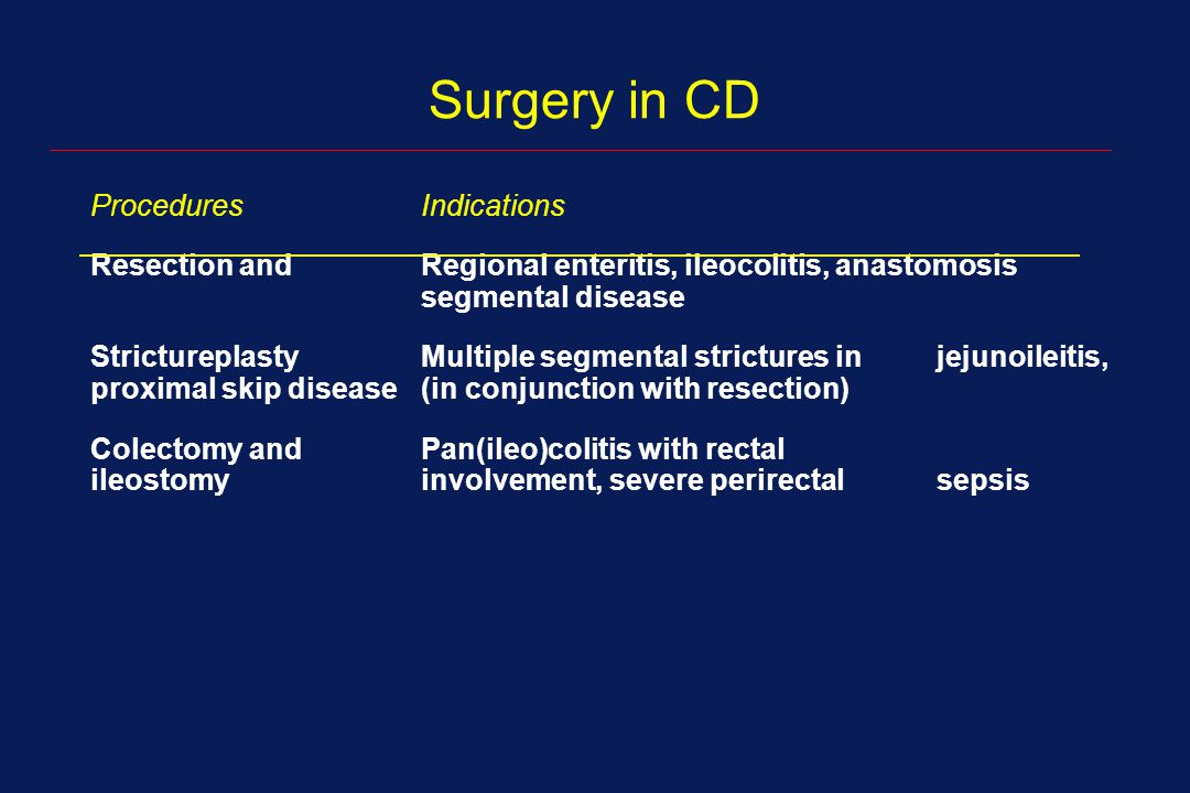 Surgery in CD Procedures Indications