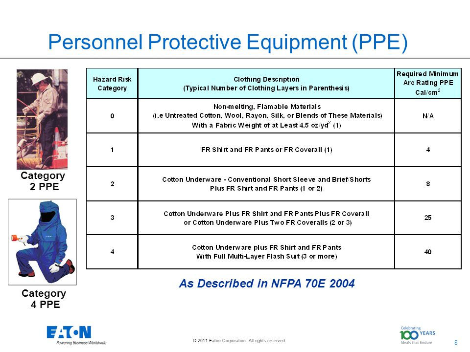 Personnel Protective Equipment (PPE)