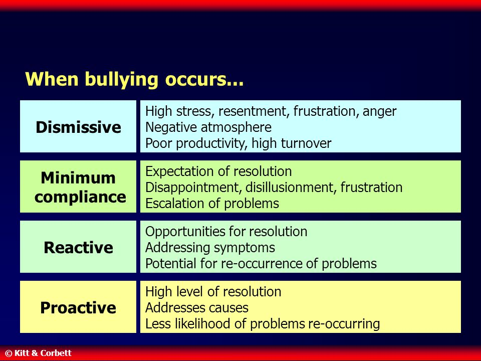 When bullying occurs... Dismissive Minimum compliance Reactive