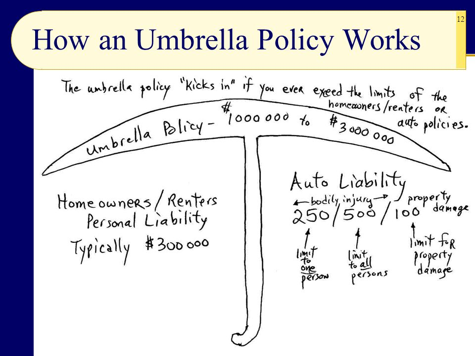 How an Umbrella Policy Works