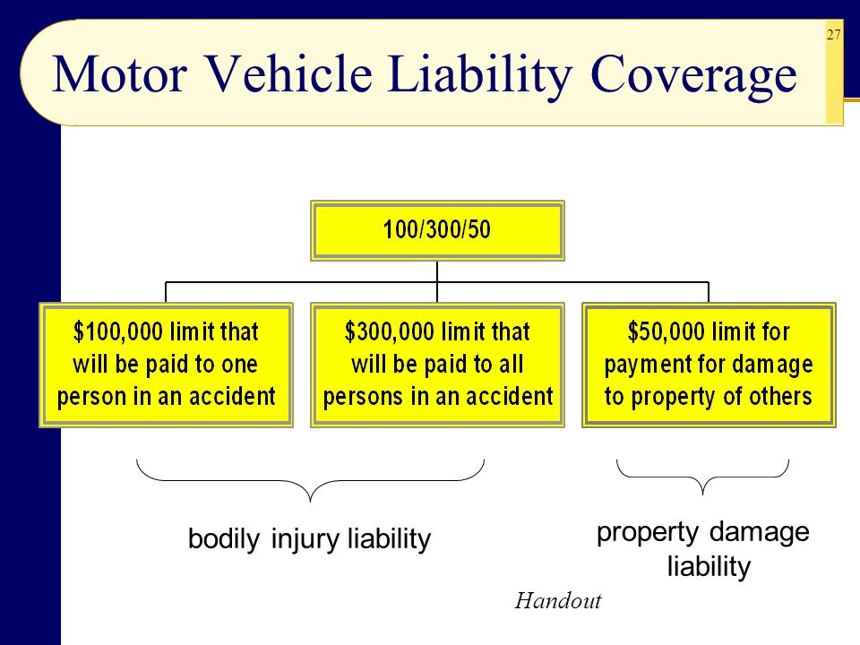 Motor Vehicle Liability Coverage