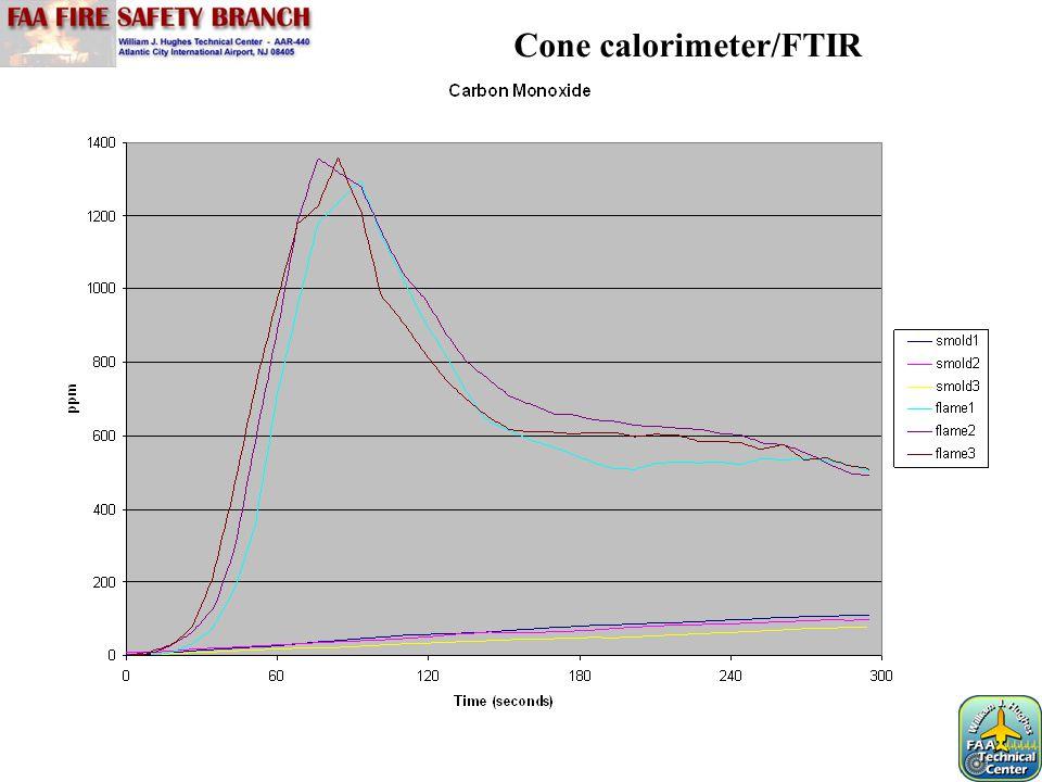 Cone calorimeter/FTIR
