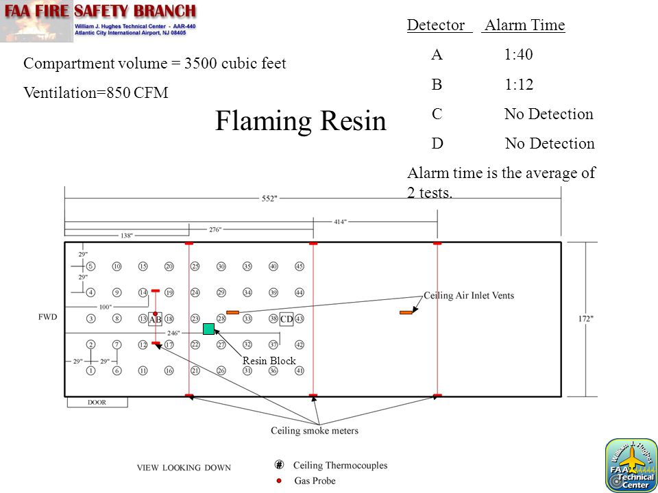 Flaming Resin Detector Alarm Time A 1:40 B 1:12