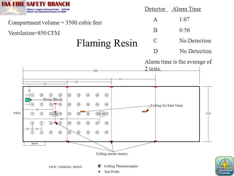 Flaming Resin Detector Alarm Time A 1:07 B 0:56