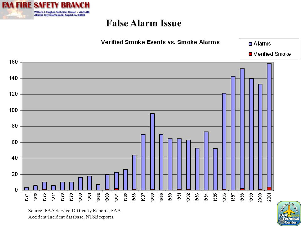 False Alarm Issue Source: FAA Service Difficulty Reports, FAA Accident/Incident database, NTSB reports.
